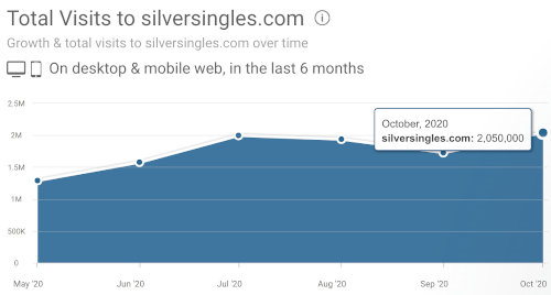 silversingles review and complaints